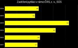 pytlaci_graf
